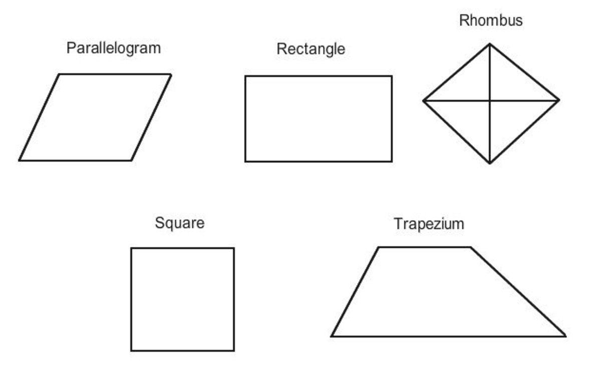 How to Memorize the Properties of Quadrilaterals
