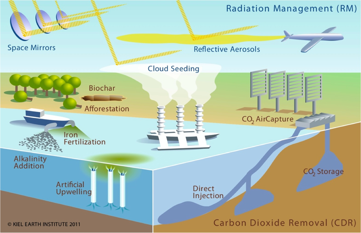 There are many proposals being floated by scientists regarding how to address global warming using engineering solutions.