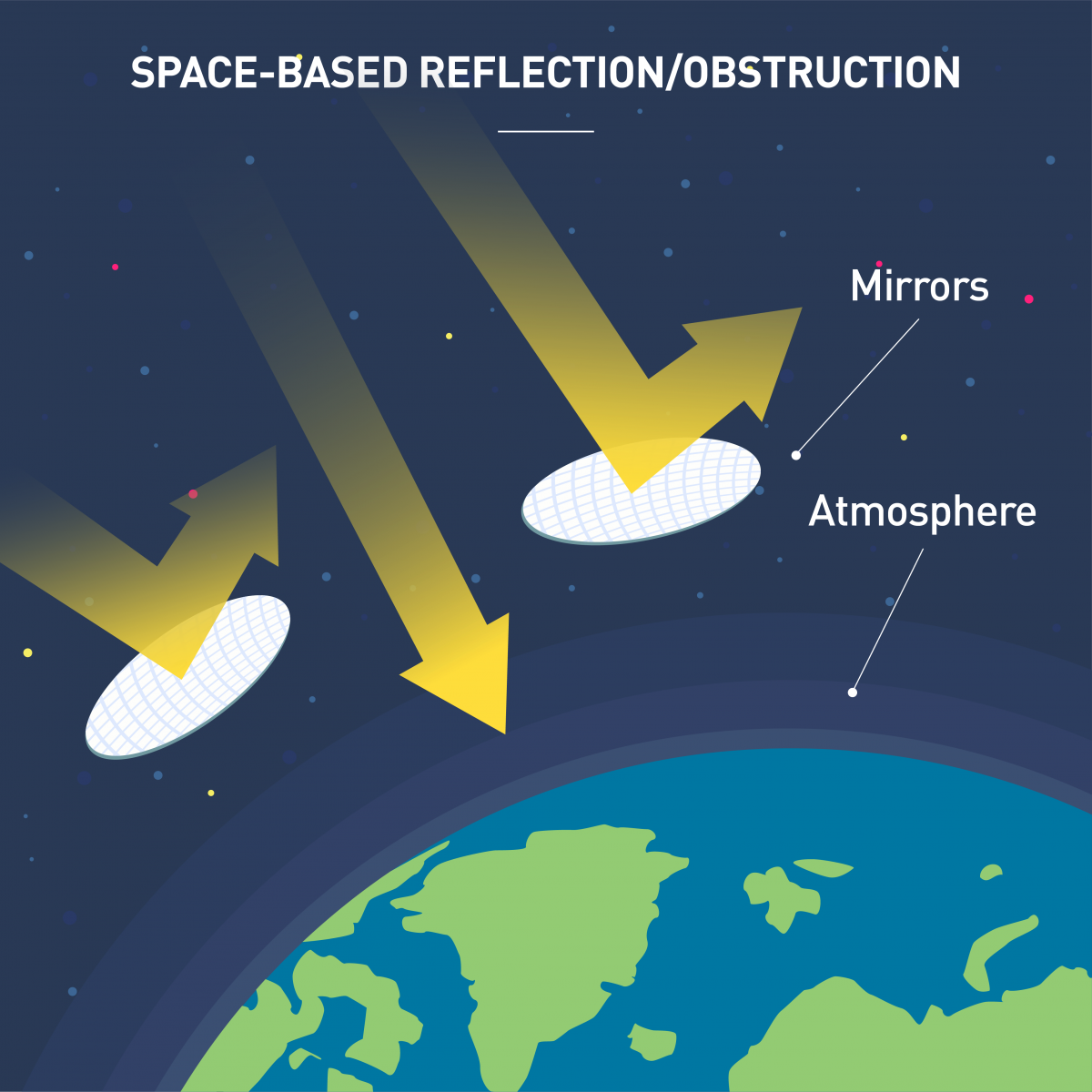 One of the more costly and difficult proposed engineering solutions to address global warming is the creation of massive mirrors that float in space above the Earth and reflect sunlight back into space.