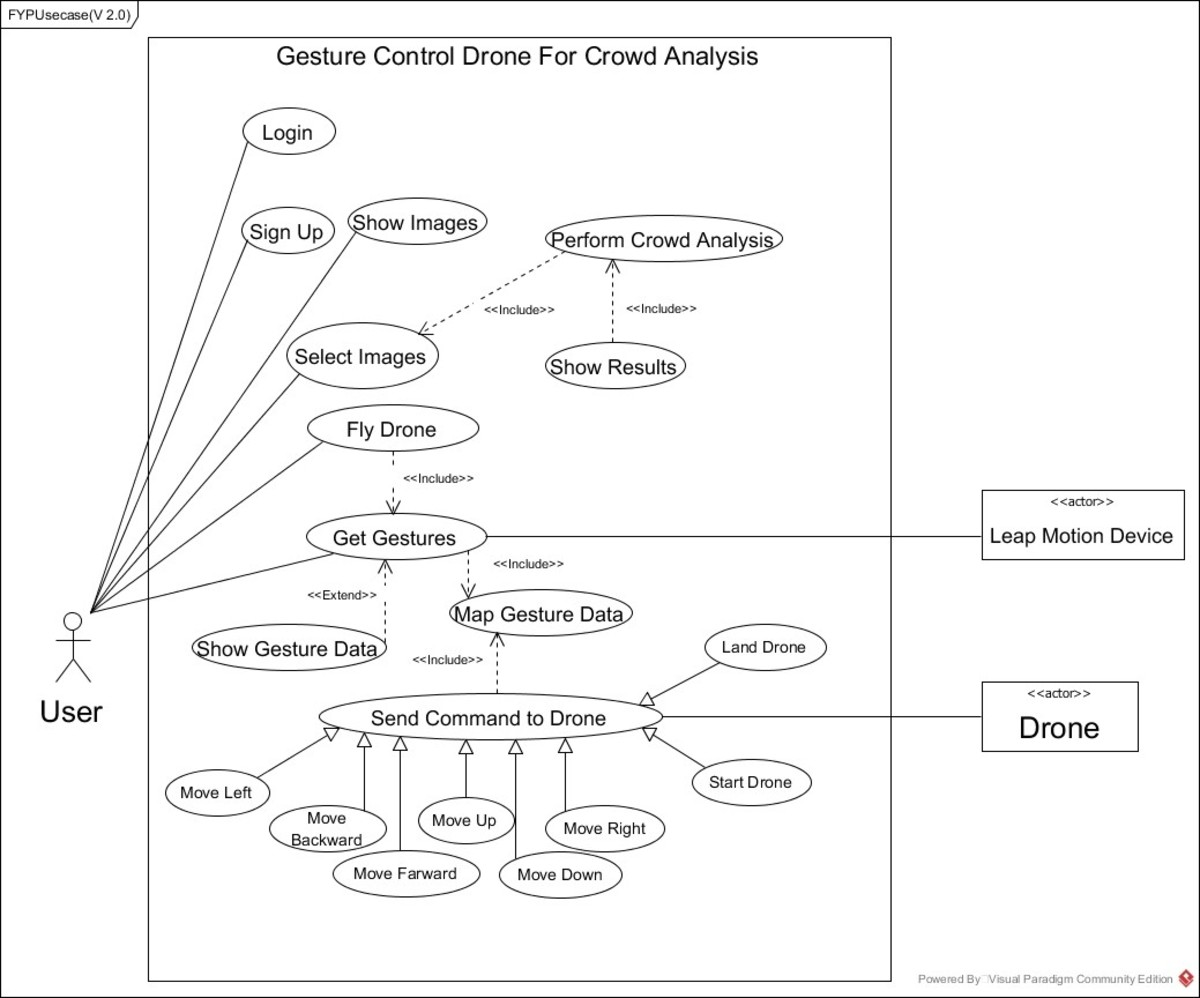 Gesture Control Drone For Crowd Analysis- Software Requirement Specifications (SRS)