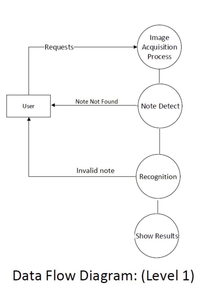 Data Flow Diagram (Level 1)