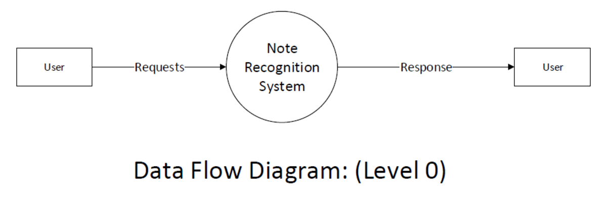 Data Flow Diagram (Level 0)