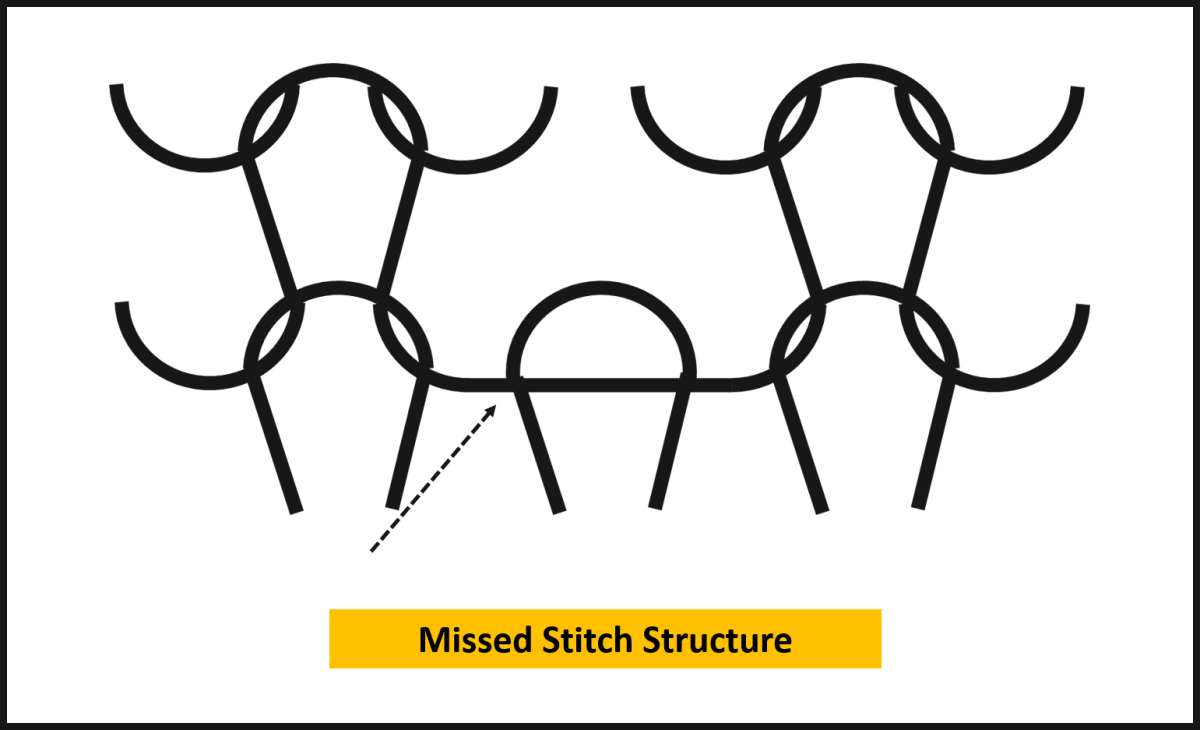 Missed Stitch Fabric Structure