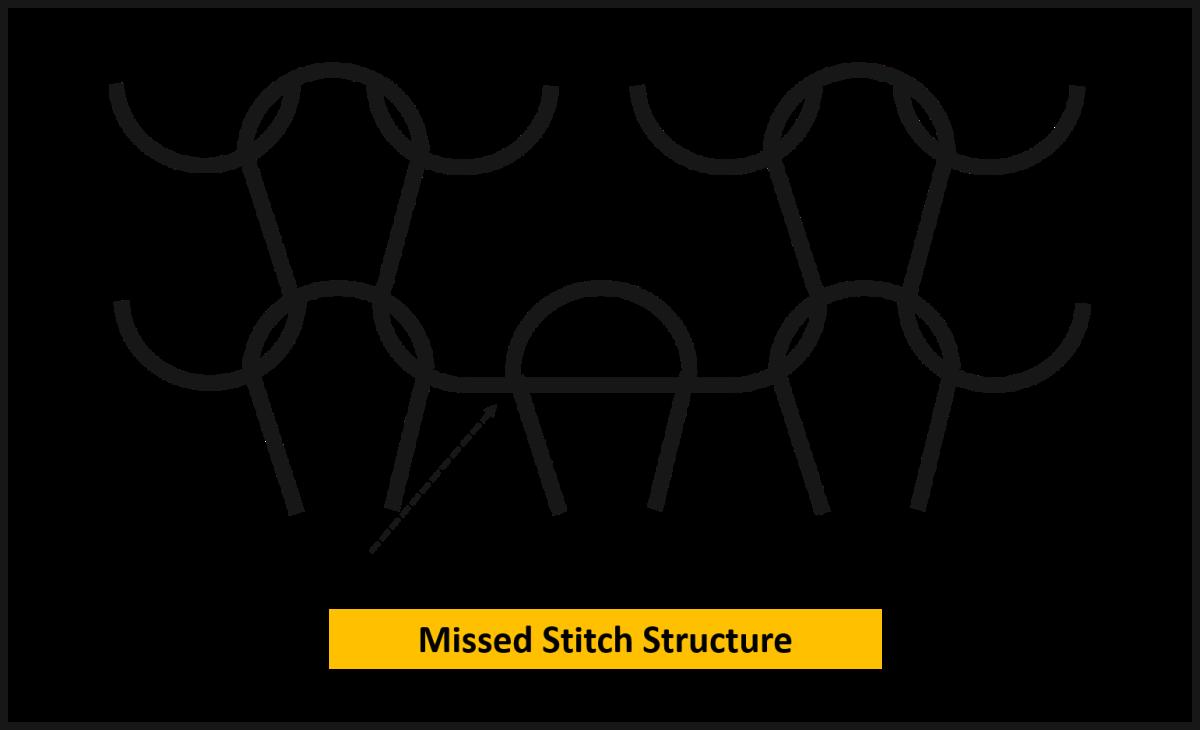 Missed Stitch Fabric Structure