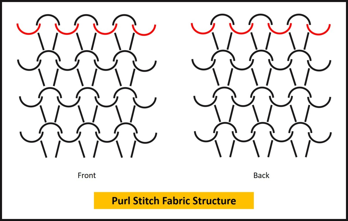 Purl Stitch Fabric Structure