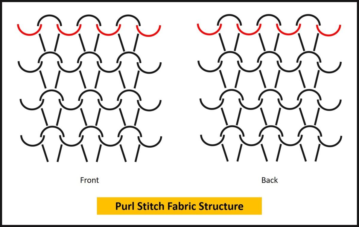Purl Stitch Fabric Structure