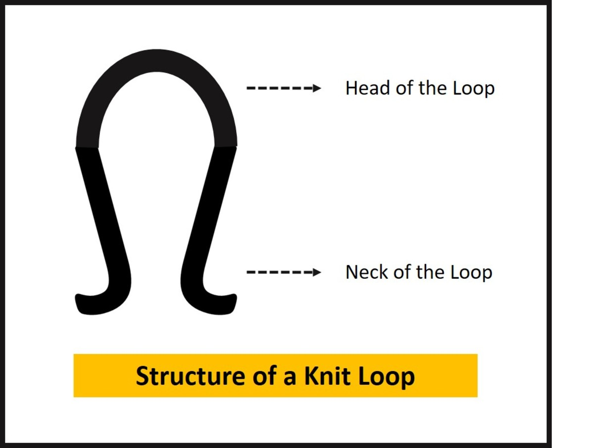 Structure of a Knit Loop