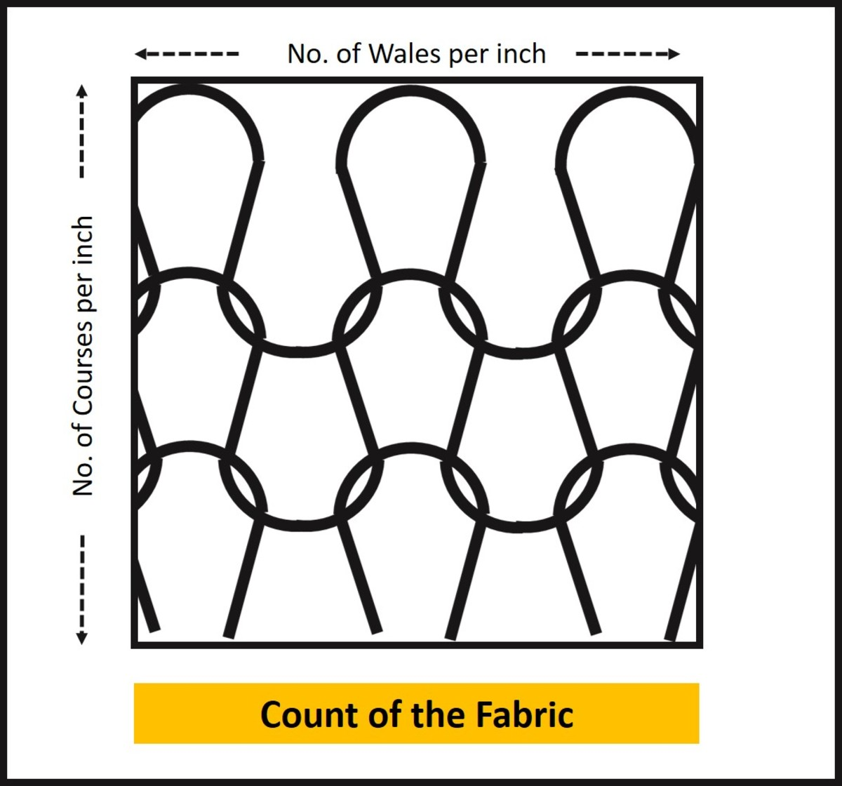 Count of the Fabric