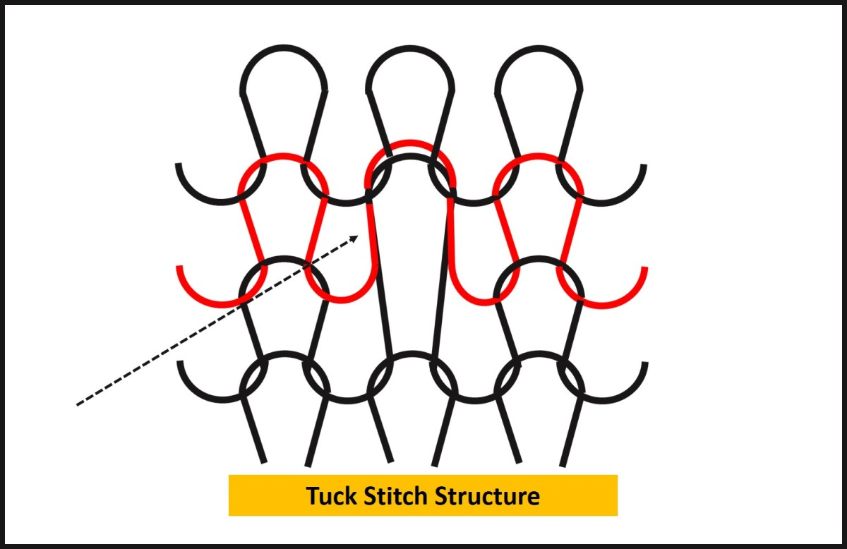 Tuck Stitch Fabric Structure