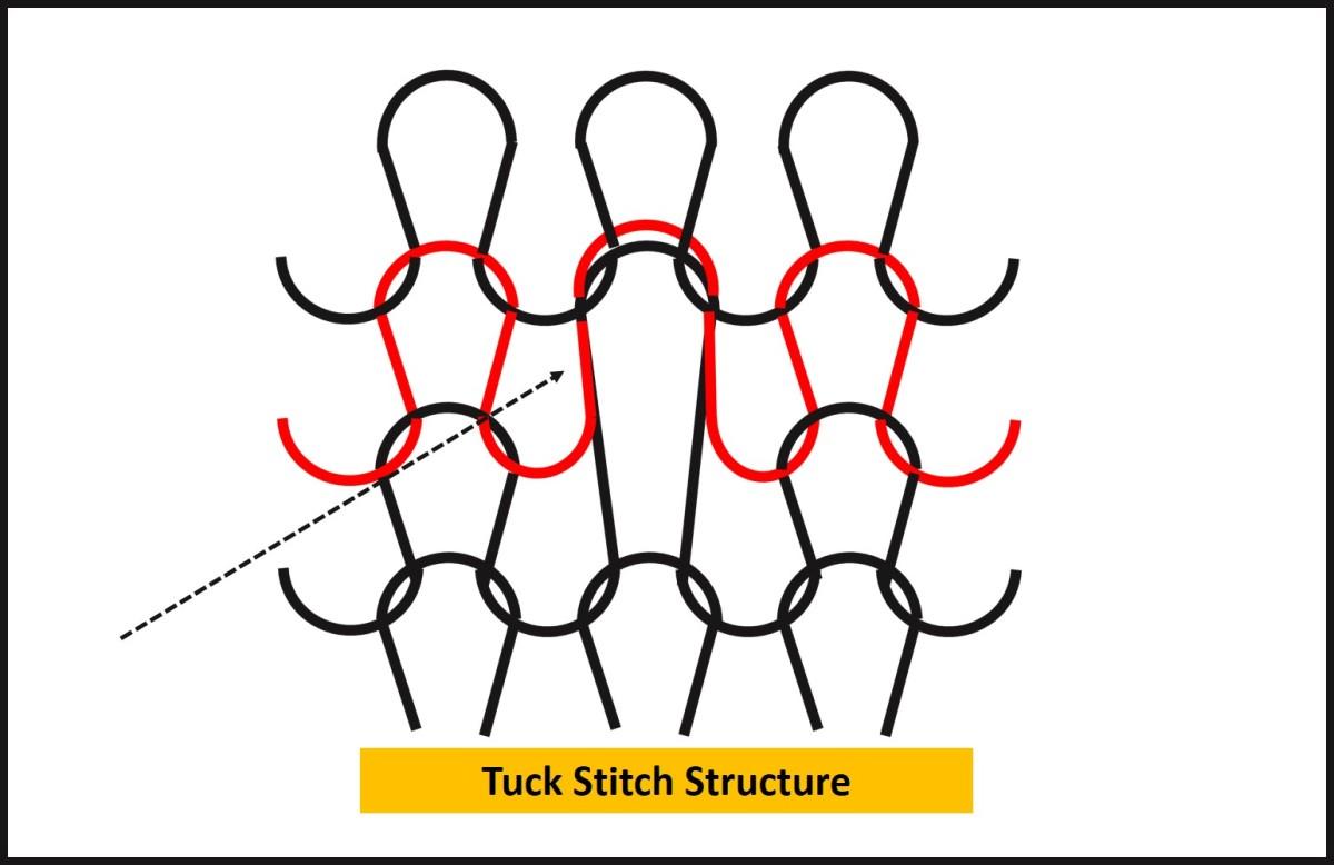 Tuck Stitch Fabric Structure