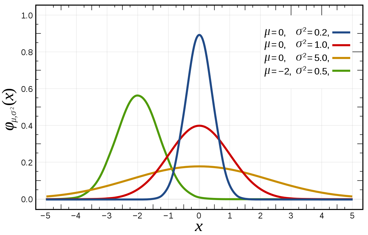 Typical Bell Curve Distribution Curves