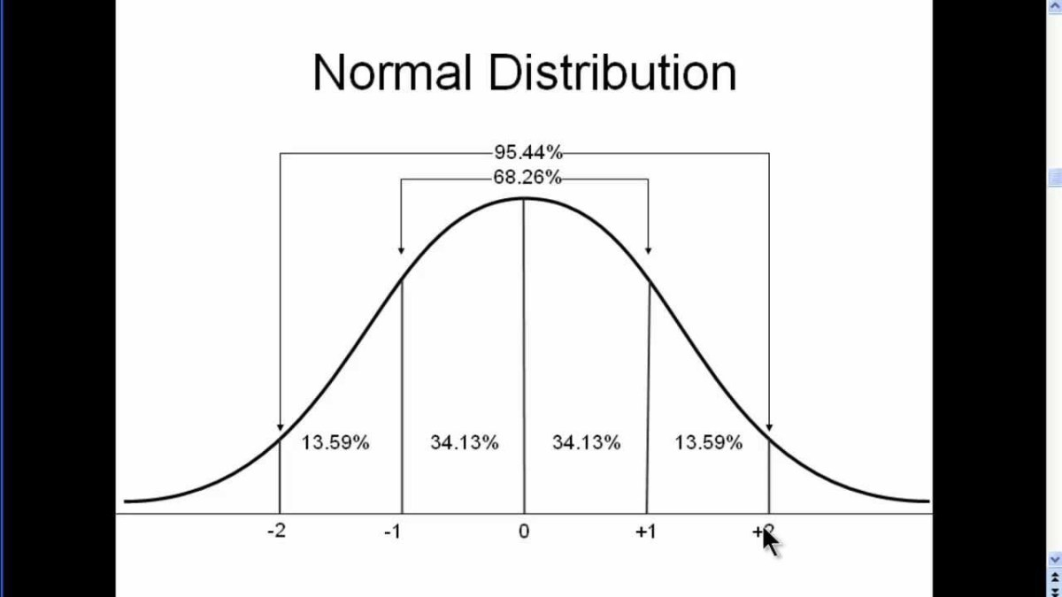 Normal Distribution of data