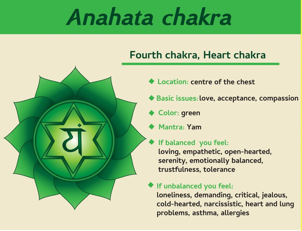 How to Awake the Anahata Chakra?