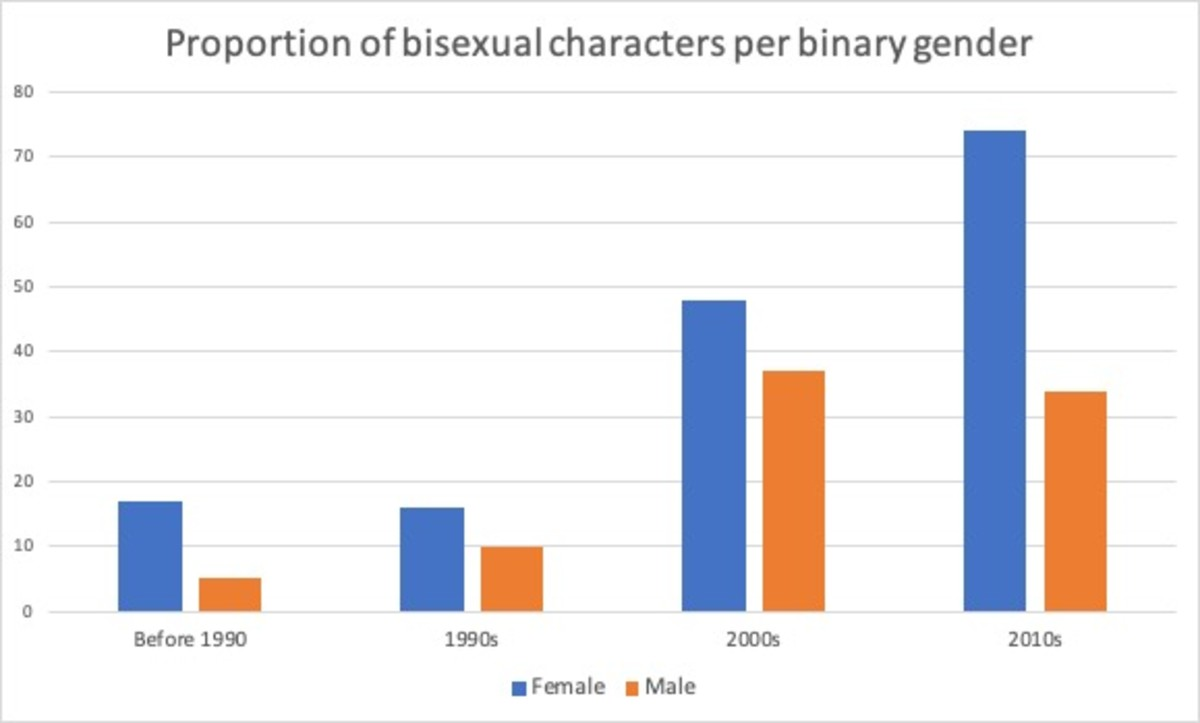 Chart showing the proportion of female and male bisexual characters on TV over time