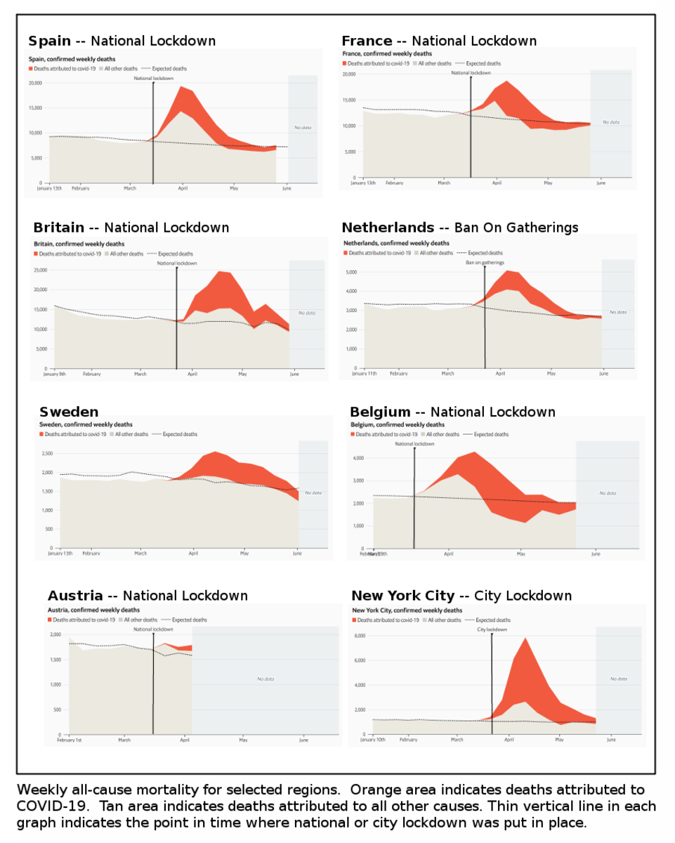 Figure 3. Image compiled by Robert Kernodle, using charts at Our World In Data website.