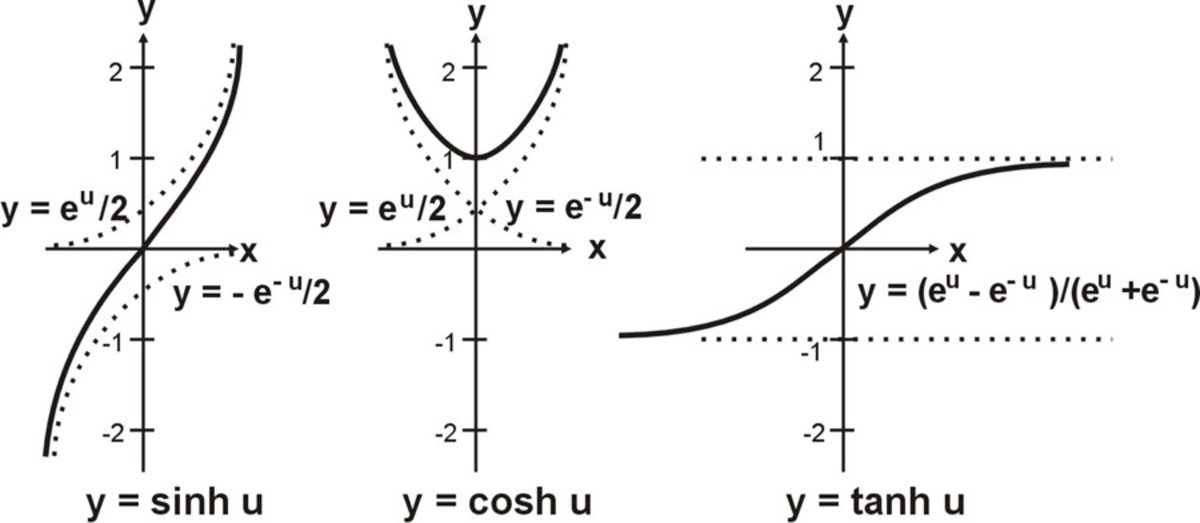 Fig. 8  The relationship between e and the hyperbolic functions*