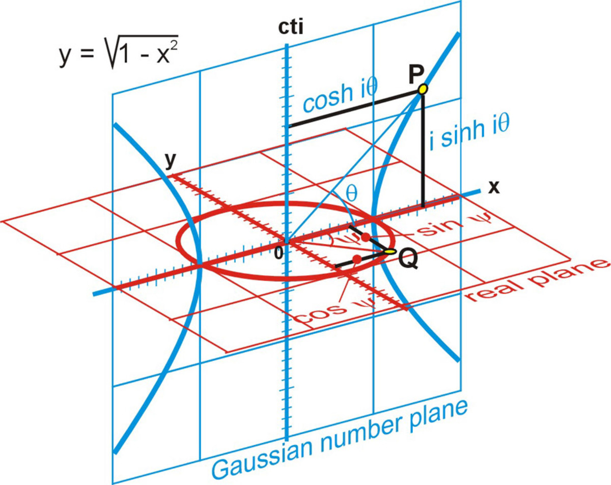 Fig. 6 The hyperbola of the space axis
