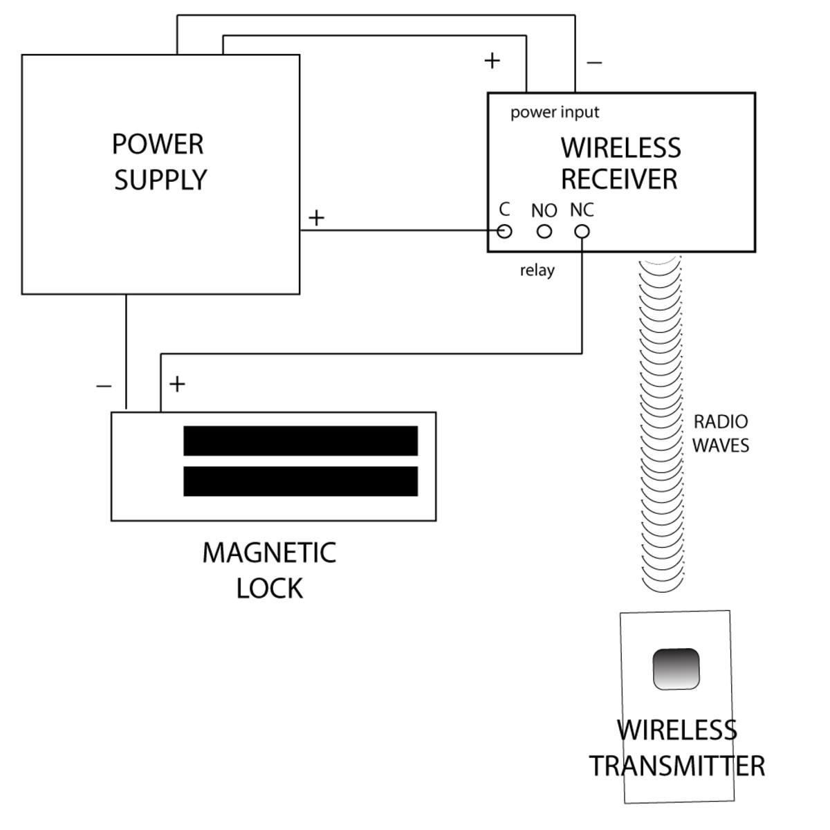 Using a wireless transmitter and receiver to release an electromagnetic lock.
