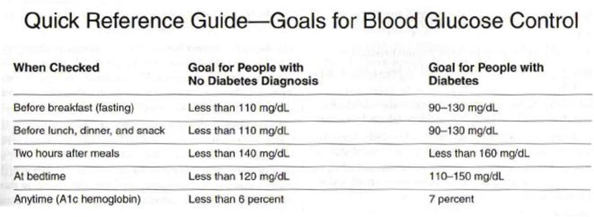 How To Manage Your Blood Sugar Levels