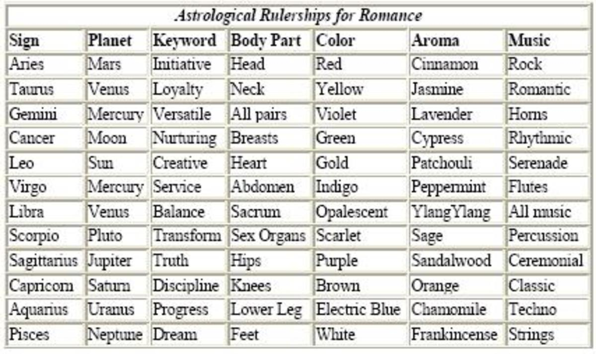 The Astrology of Love & Romance: A Do-it-Yourself Guide
