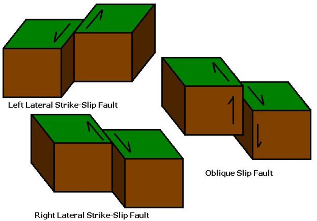 Stike-Slip Faults
