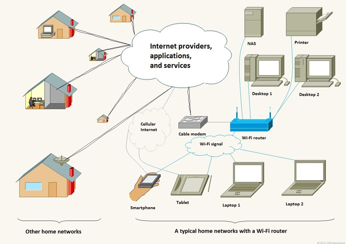 This is the Internet as it should be known. In a typical home network, Wi-Fi bridges Internet to wireless devices.