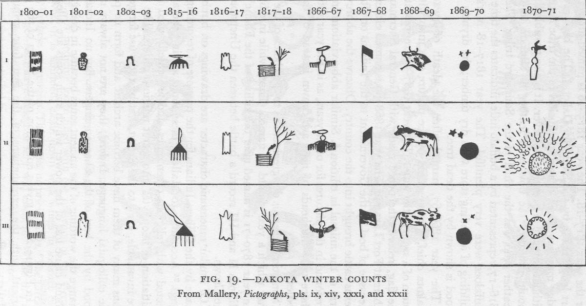 Dakota Winter Counts