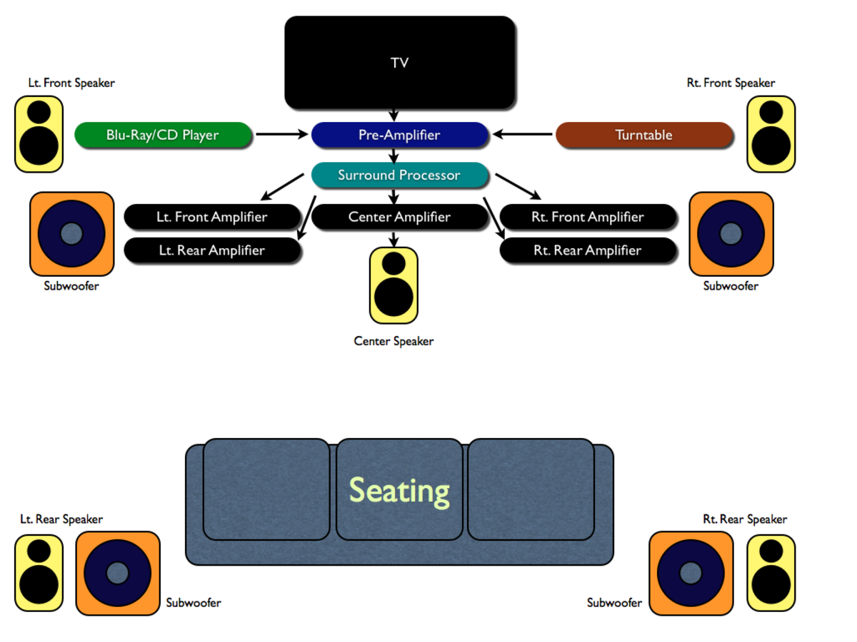 Home theater diagram, with an aspirational number of subwoofers! ;-)