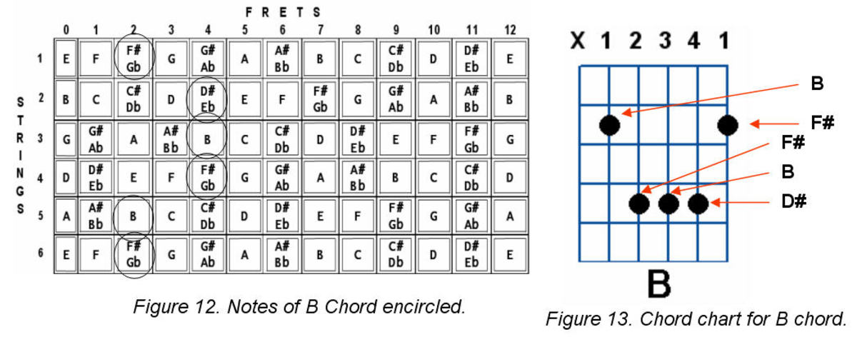 how-to-construct-guitar-chords