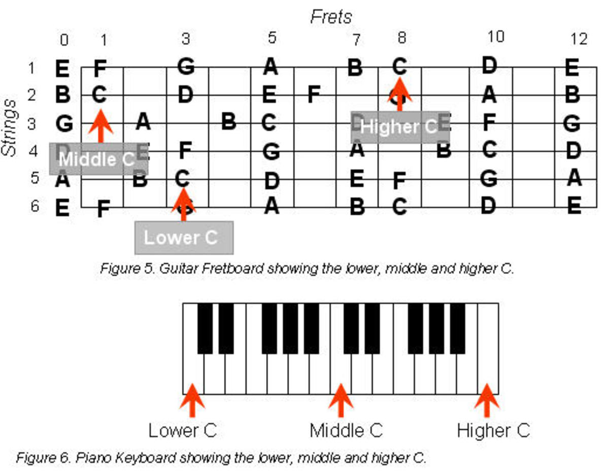 Guitar guitar chords g2 : How to Construct Guitar Chords