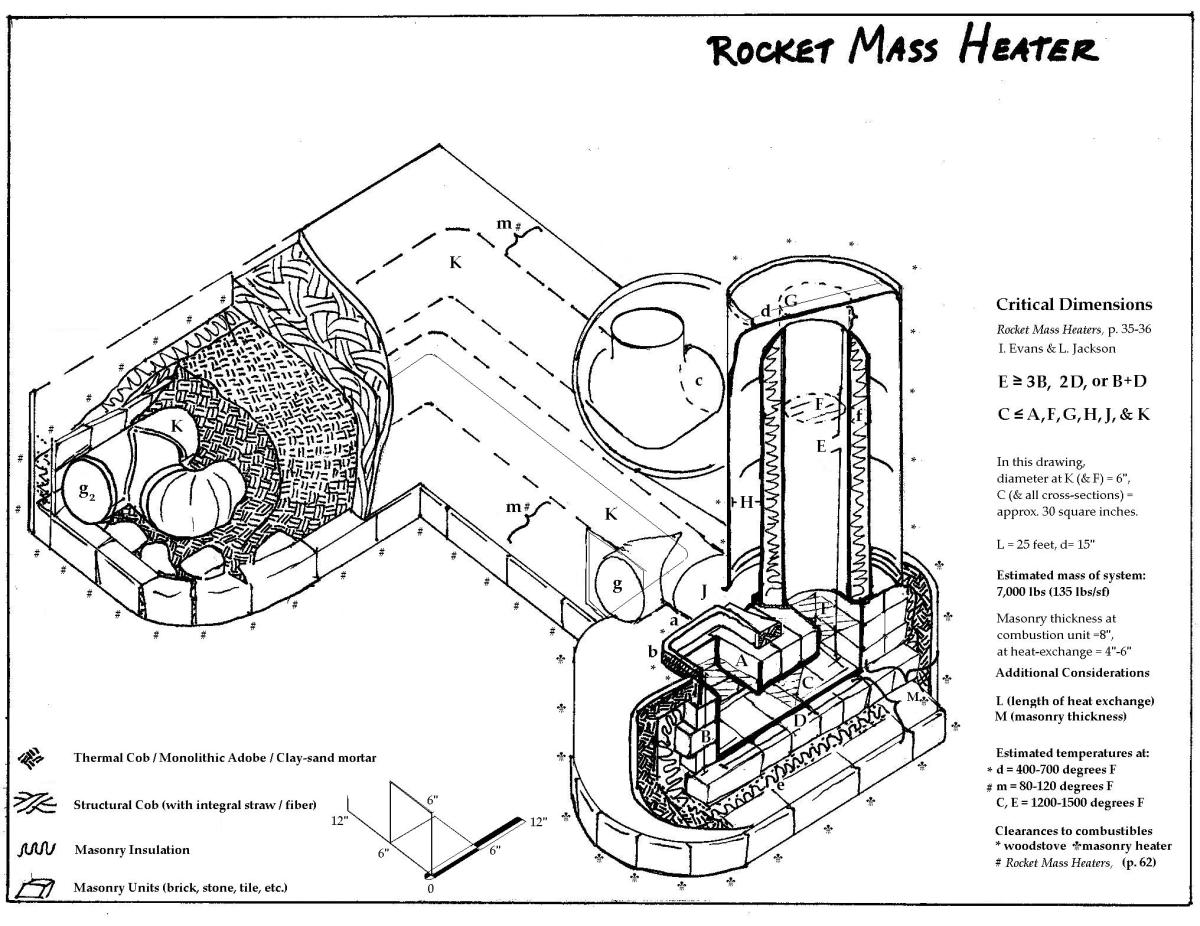 "Design drawing for a 6"" rocket heated bench"