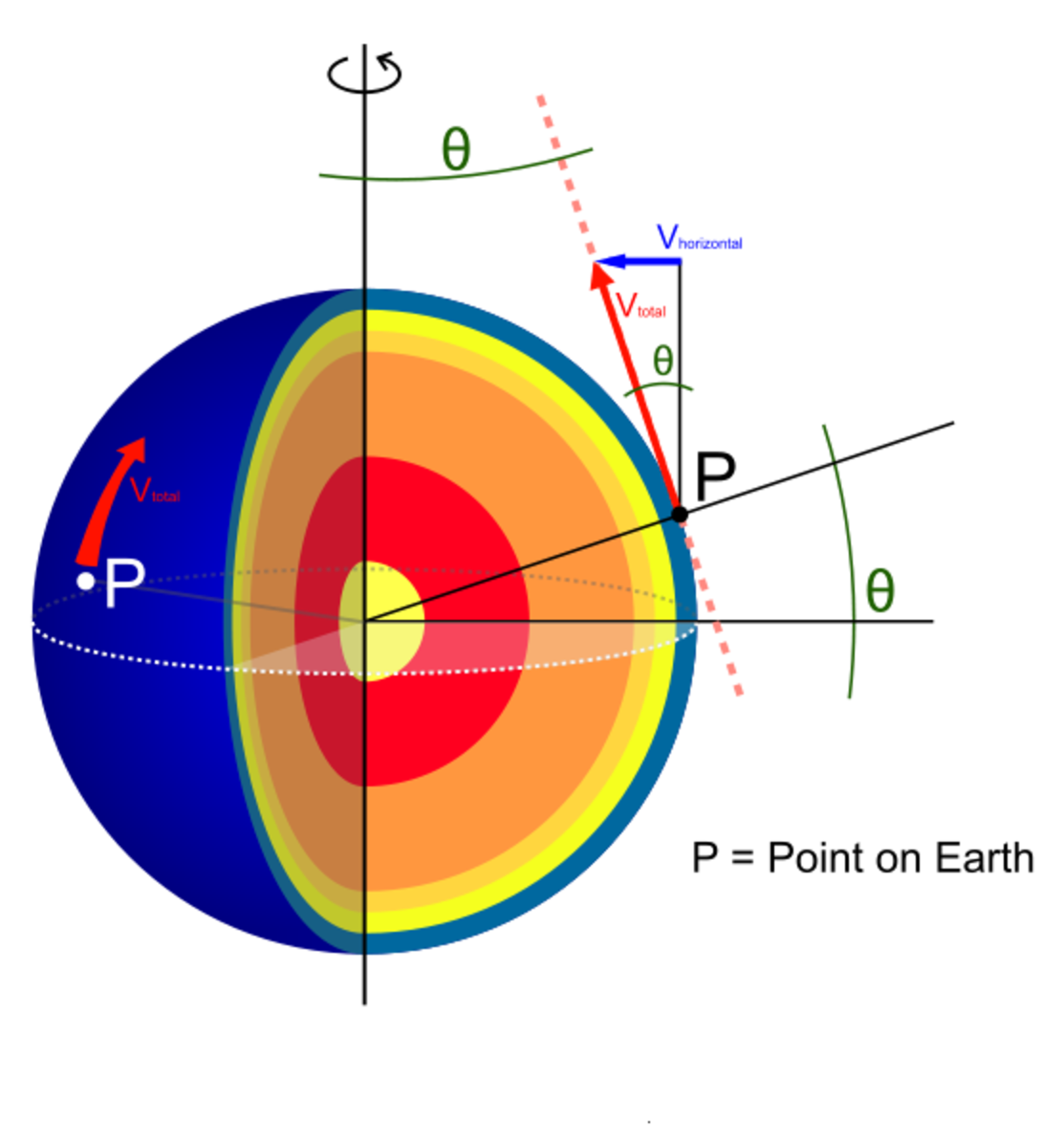 As the Earth has a curved surface, it is heated in an unequal way by the sun. The atmosphere then attempts to balance the differences.