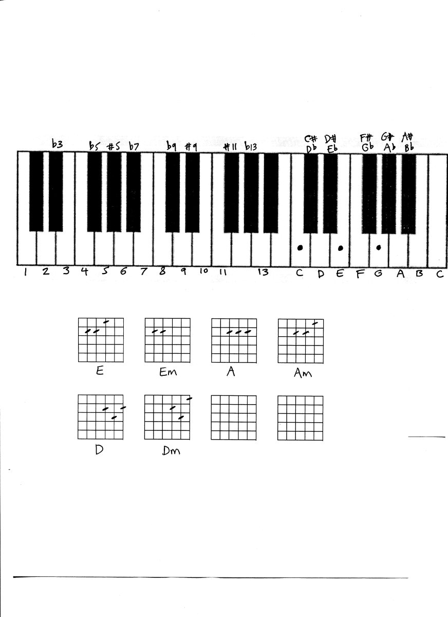 Keyboard - Piano chords, music theory