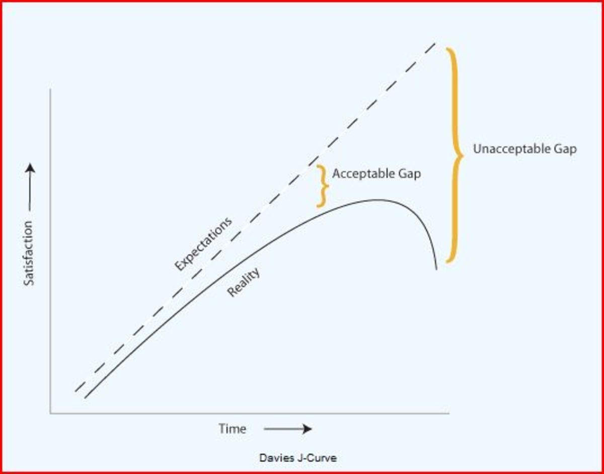 """This graph shows material and other conditions improving, expectations raising faster than individual's own situation, and observe the sharp curved """"reality"""" line in this diagram"""