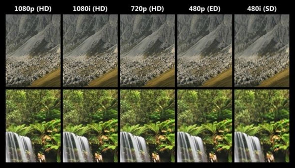 Difference Between SD, HD and 3D