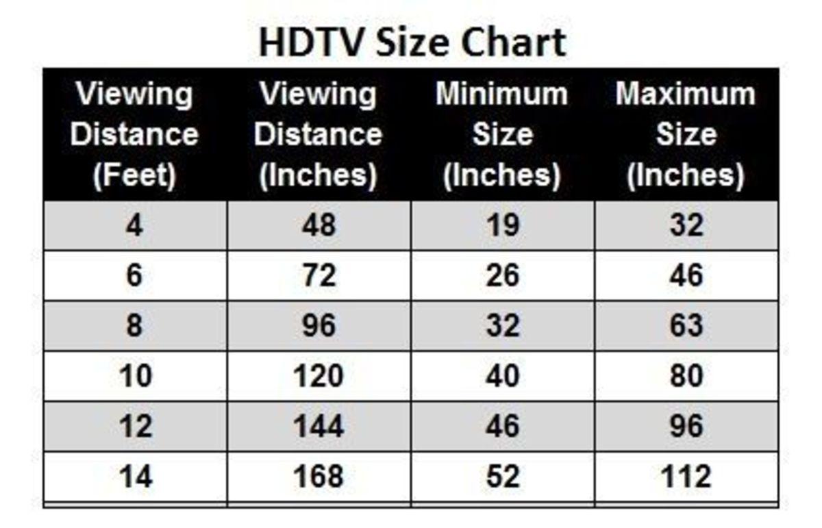 HDTV Size Chart