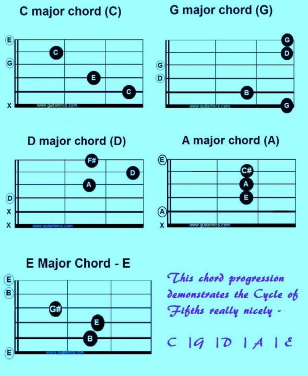 Hey hey my my guitar chords