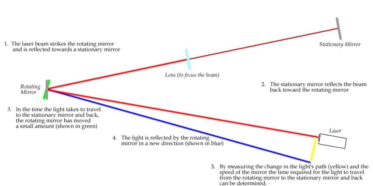 Measuring the speed of light using Foucault's rotating mirror method