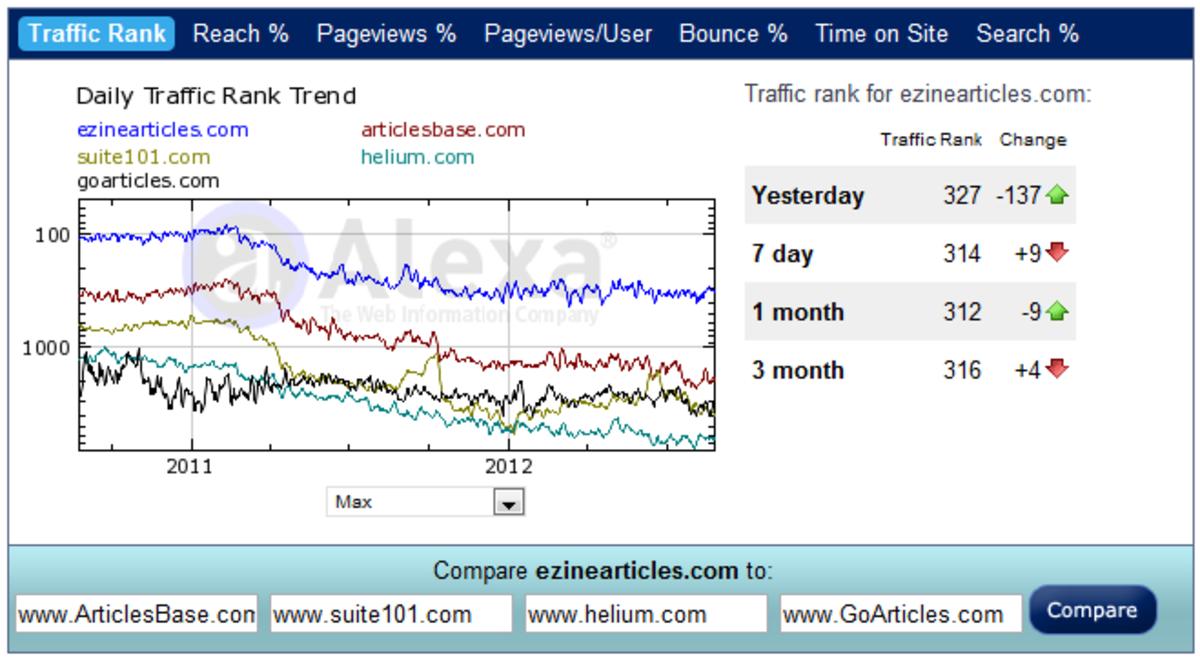 Alexa Ranking Stats for EzineArticles