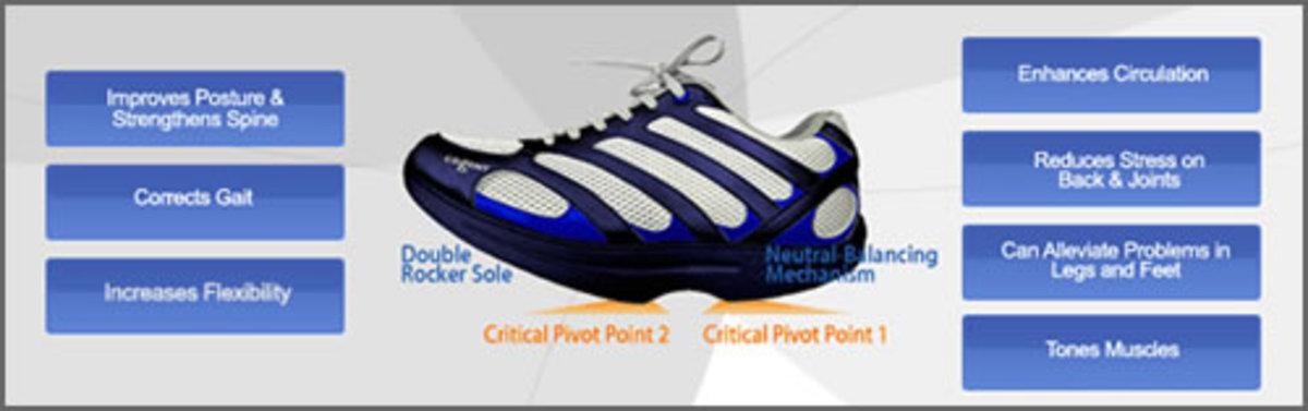 Cogent Shoes Technology
