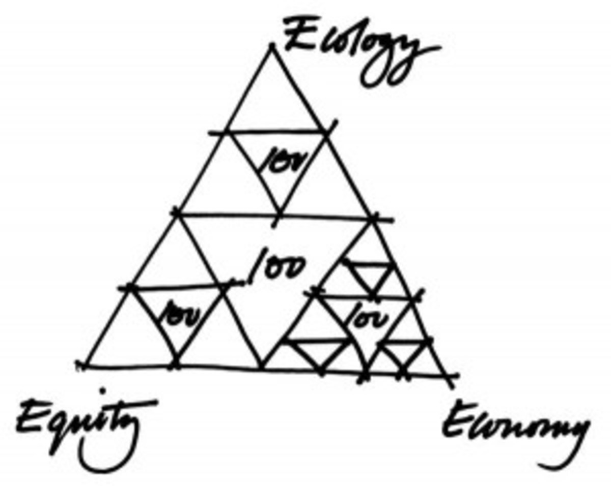 hand drawn diagram showcasing ecology economy and equity in a triangle relationship