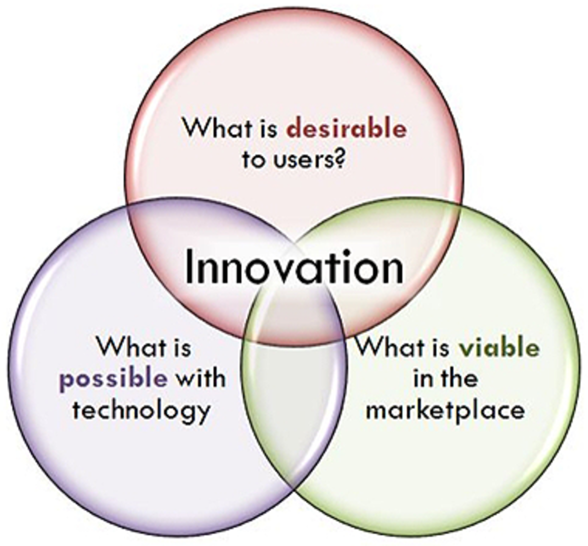 diagram of circles showcasing the intersection for innovation