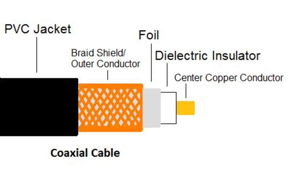 Coaxial Cable Tips  Guide And Information
