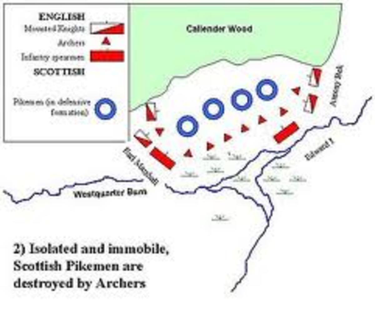 The battle map of Falkirk