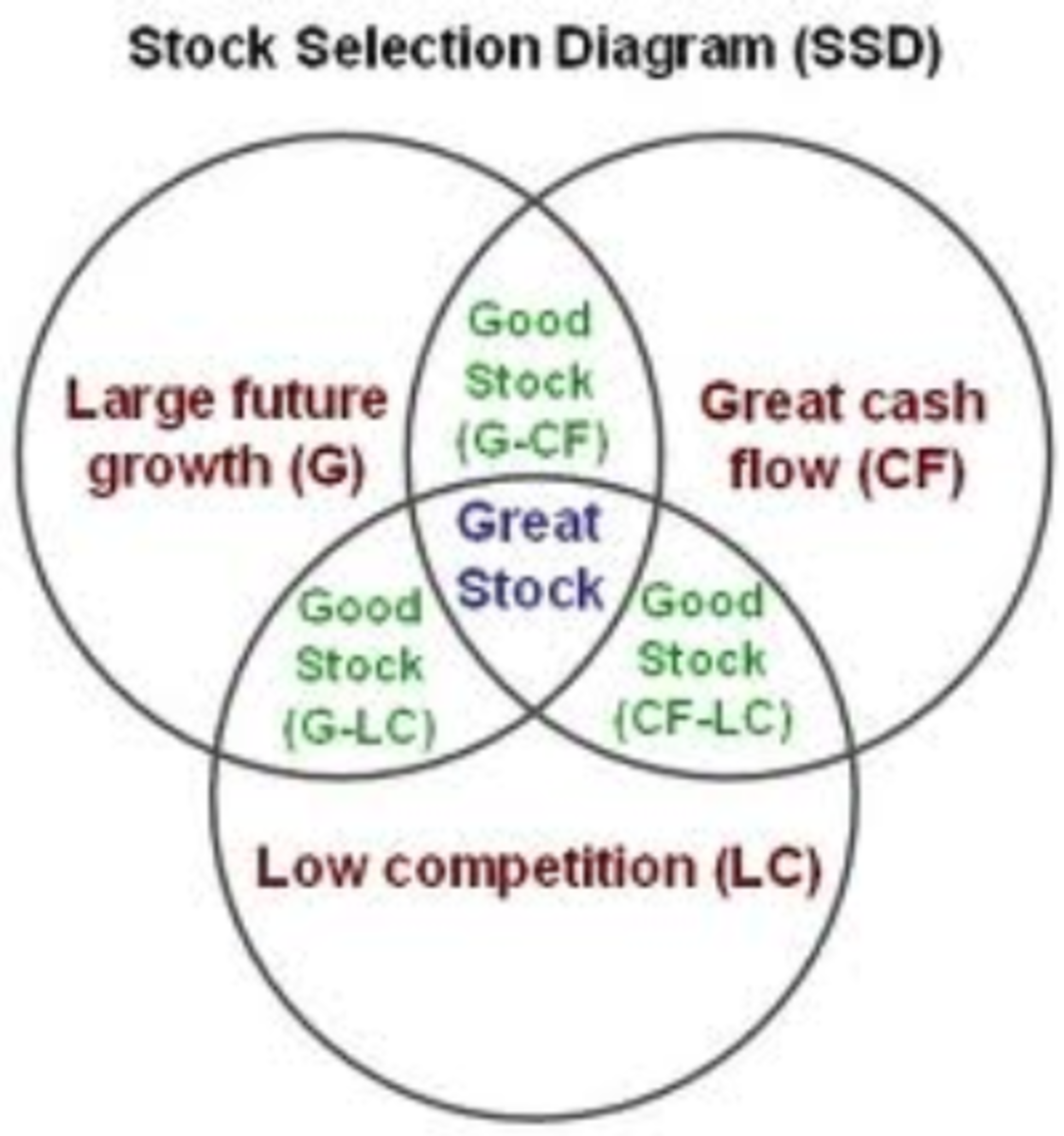 understanding the method to invest in the stock market