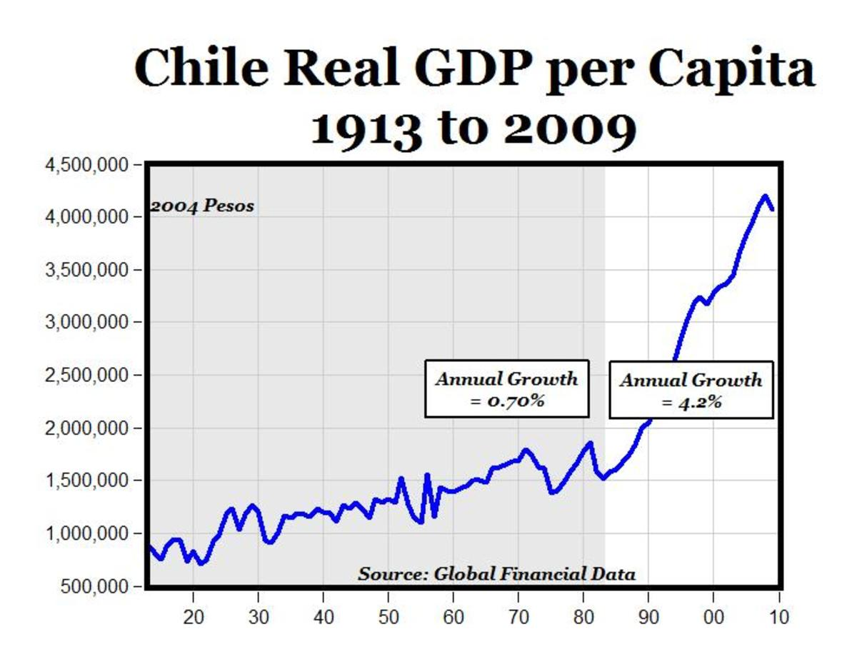 Chile's economy boomed when privatization of social security was implemented in 1981