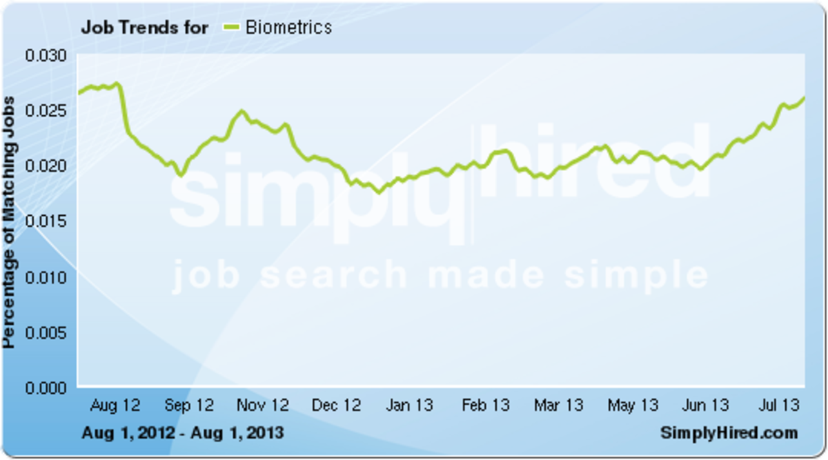 Biometrics jobs increased overall during 2013 and doubled from 2011 - 2013.