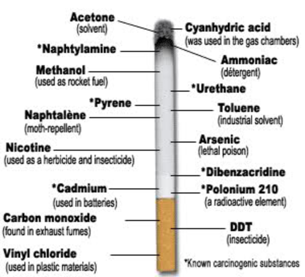 Some of the component found in cigarettes including polonium 210
