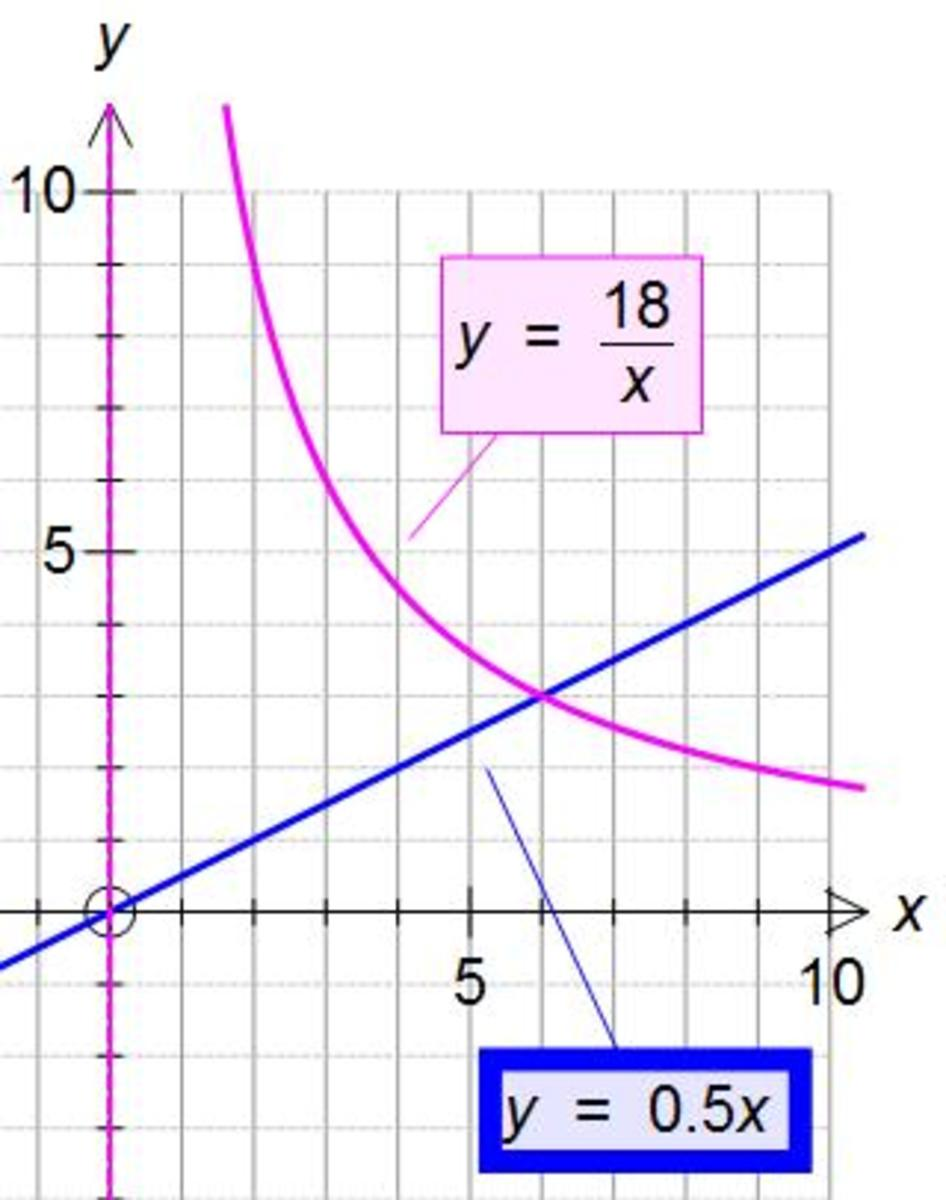 Direct and inverse proportion examples with graphs (inversely and directly proportional formulas)
