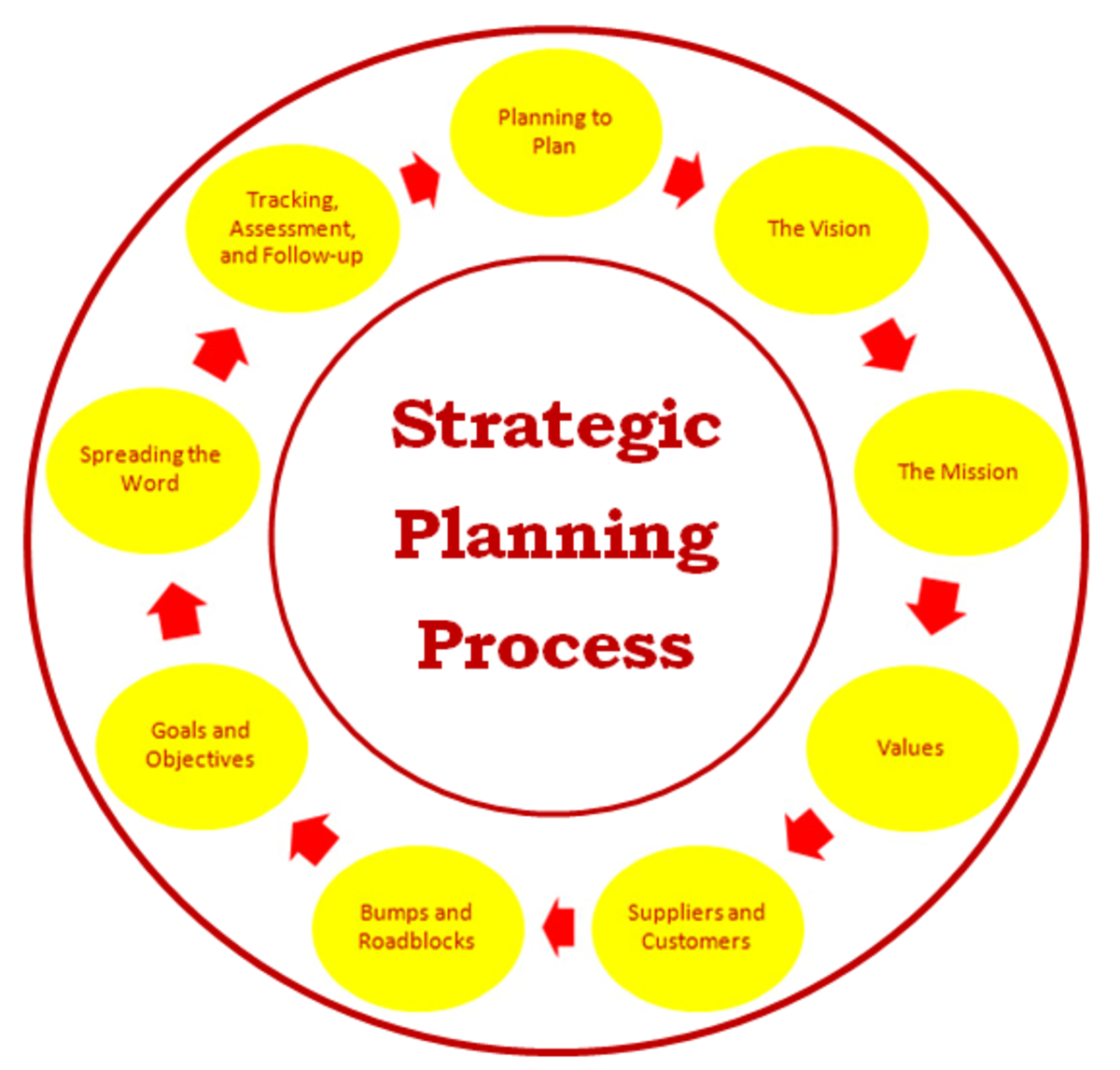 Organizational Strategic Plan- Elements And Examples | Hubpages